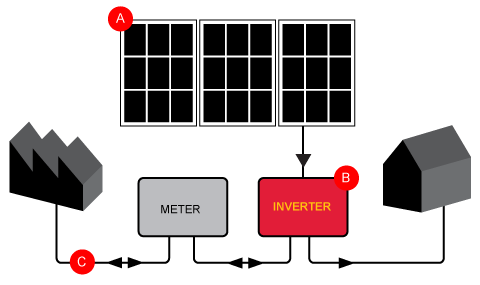 How Solar Grid Connect works